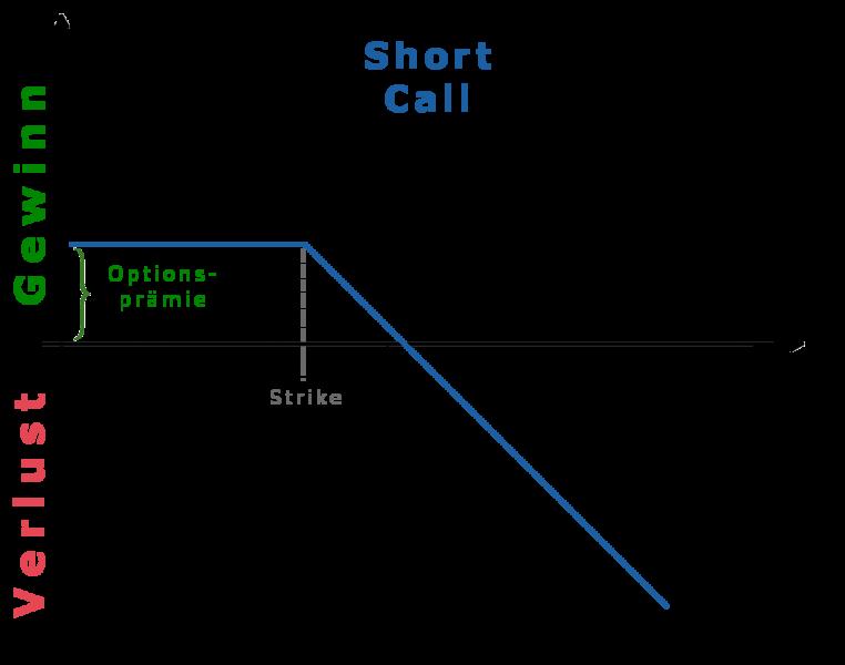binäre optionen risiko sei dir dieser risiken bewusst call optionen erklärung