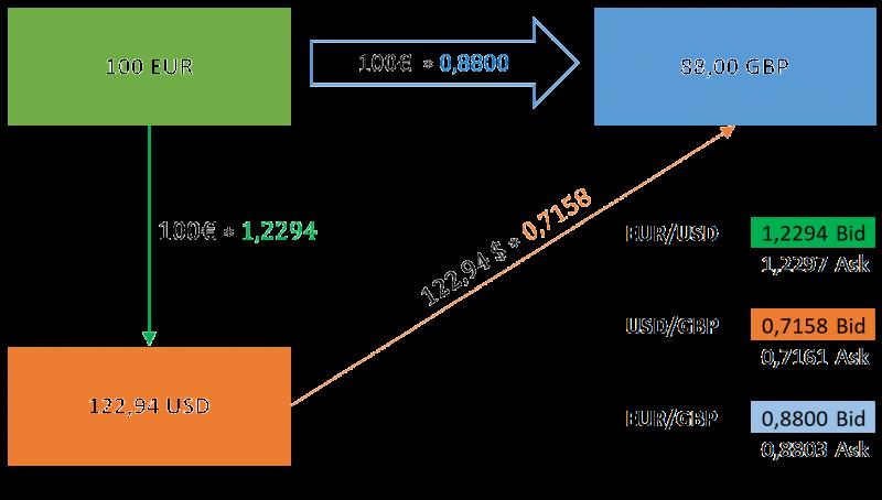 Krypto-risikokapital investieren