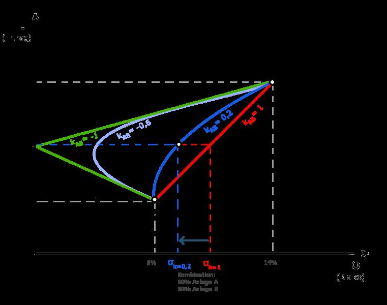 minimum varianz portfolio berechnung 2 aktien